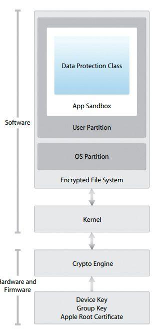 Slik beskriver Apple selv de ulike sikkerhetsmekanismene i iOS, operativsystemet som brukes på iPhone og iPad.Foto: Apple