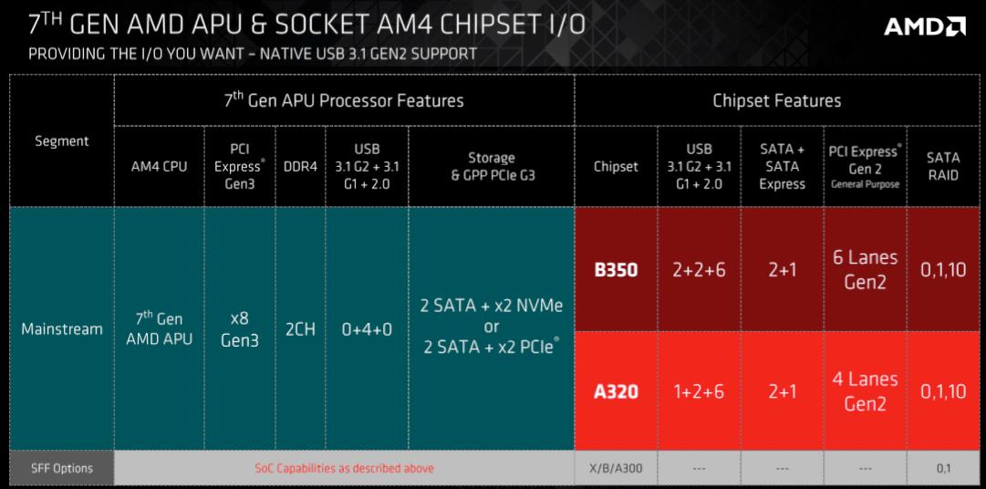 Brikkesettene for AM4-plattformen bringer med seg etterlengtede standarder.