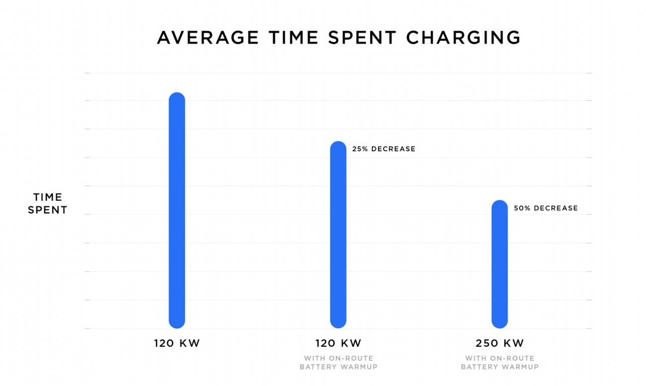 Ladetiden går ned betydelig med forvarming av batteriet før hurtiglading, en funksjon Tesla introduserte tidligere i år.