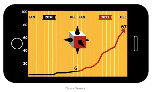 Mengden skadelig programvare til mobile plattformer har økt dramatisk de siste to årene.