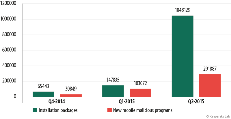 Omfanget av ondsinnede programmer til mobil har økt markant det siste kvartalet. Klikk for større bilde. Foto: Kaspersky Labs