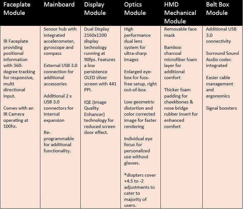 OSVR HDK 2-spesifikasjoner.