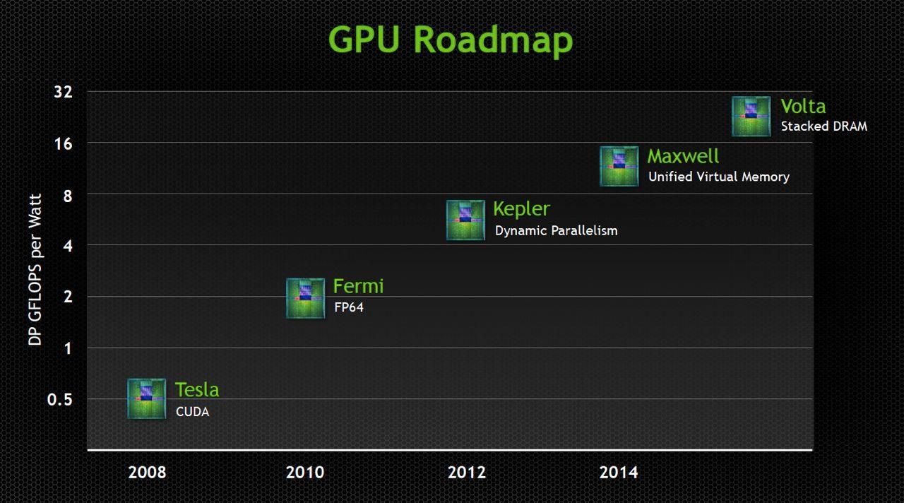 Dette veikartet fra Nvidia viser at Maxwell skal komme på markedet i løpet av 2014.Foto: Nvidia