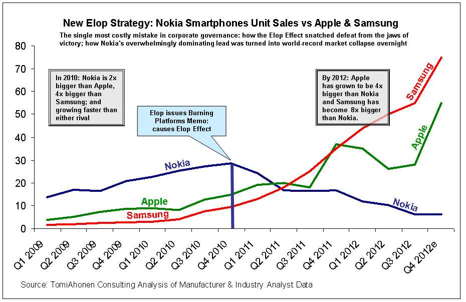 Da Nokias nye toppsjef, Stephen Elop, i 2010 trakk bunnpluggen ut av selskapet, var Nokia dobbelt så store som nummer to i markedet. I tillegg var Nokia selskapet som ifølge analytiker Tomi Ahonen hadde raskest vekst.