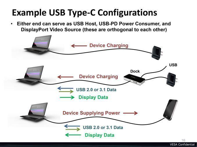 Slik ser VESA for seg at den nye Type C-kabelen vil bli brukt.Foto: VESA