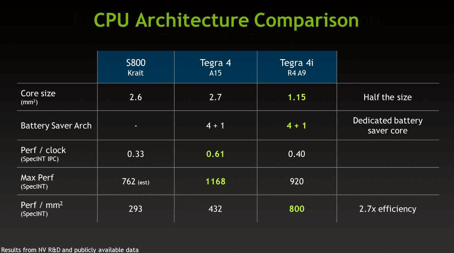 Forskjeller mellom ulike CPU-arkitekturer.