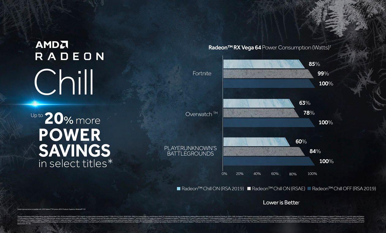 Radeon Chill øker strømsparingen fra forrige versjon, til dels betraktelig i enkelte spill.