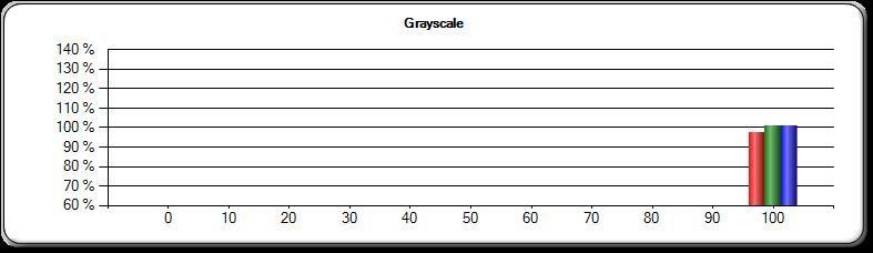 Hvitt lys, LG G Pad: Nesten perfekt, hårfint bedre enn 1st. gen iPad mini.