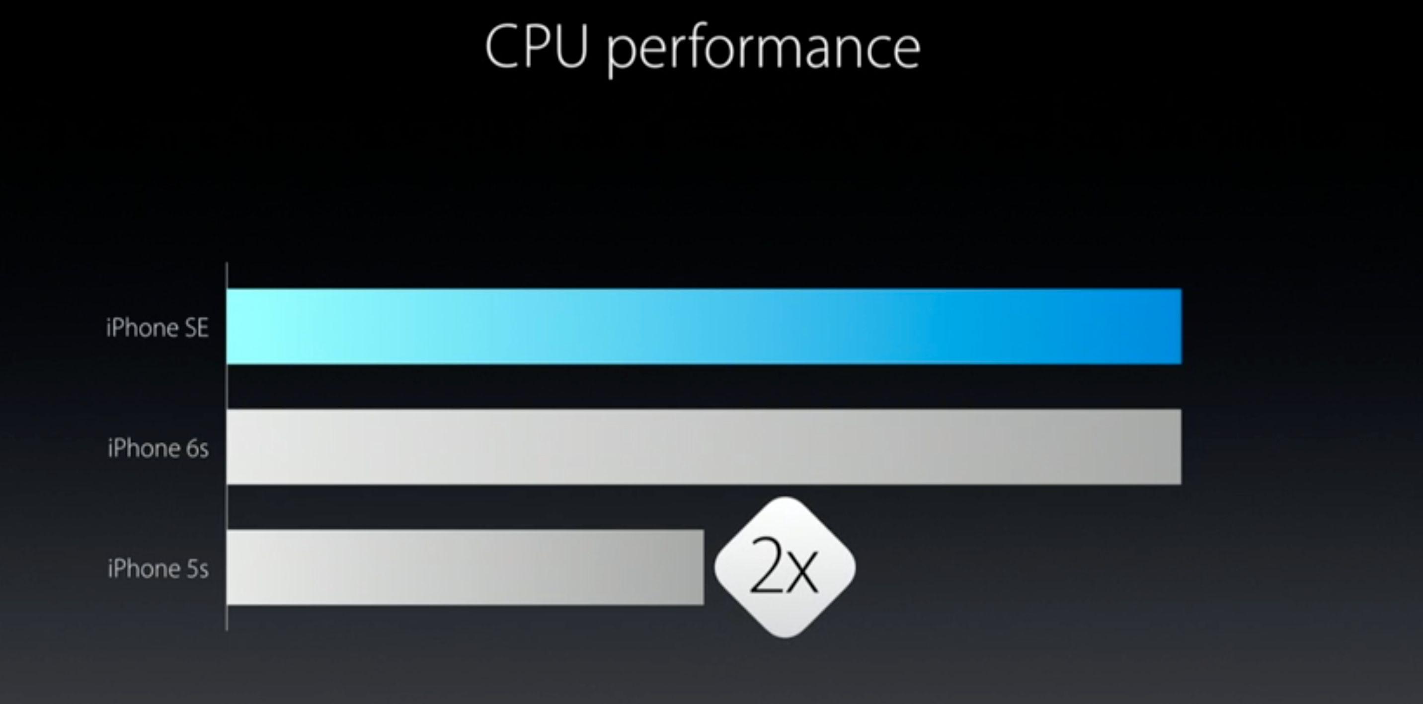iPhone SE får samme innmat som iPhone 6S.