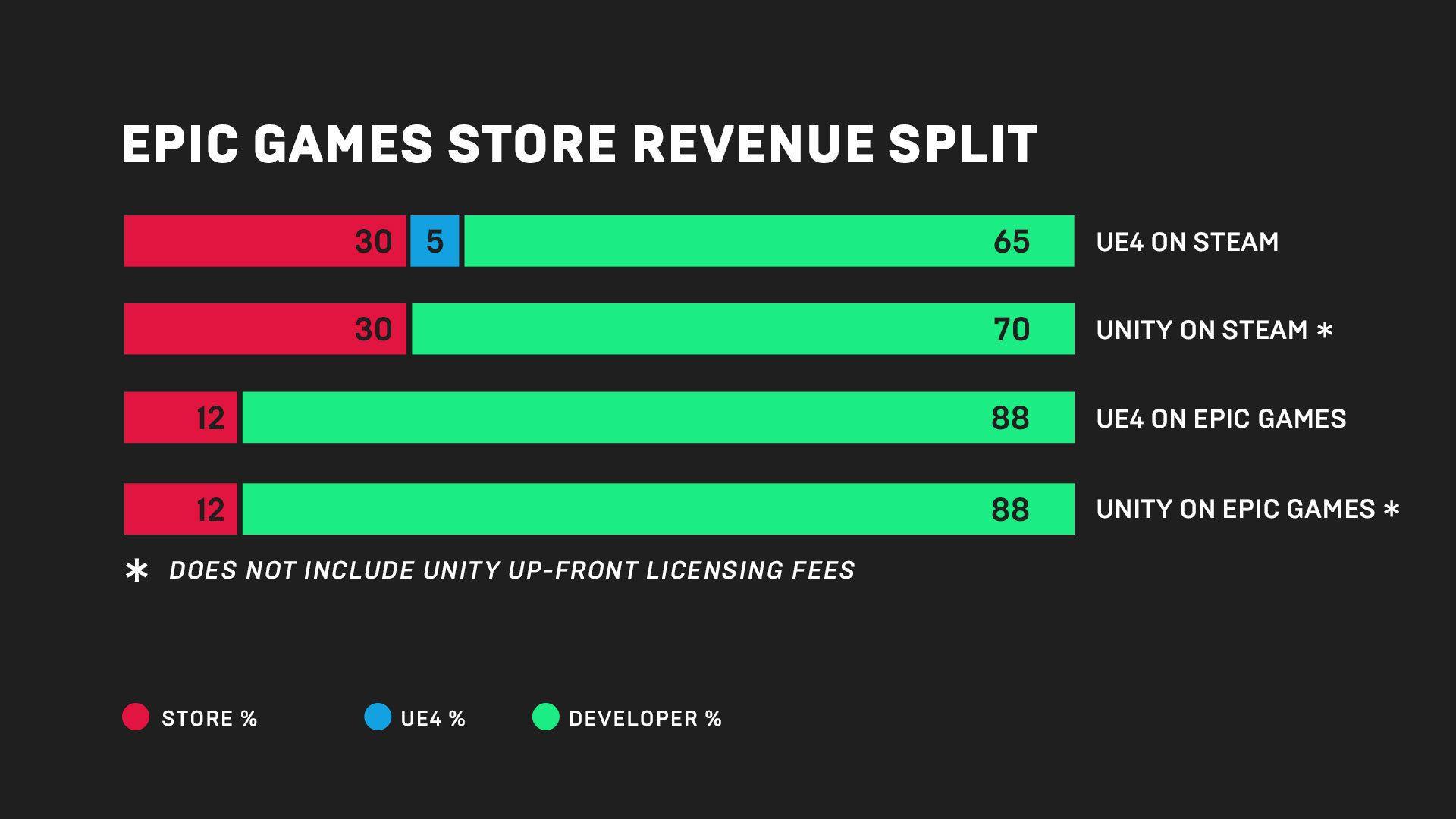 Denne plansjen sendte Epic ut ved lanseringen av butikken. De tar seg betraktelig mindre betalt enn Steam gjør. Bilde: Epic Games