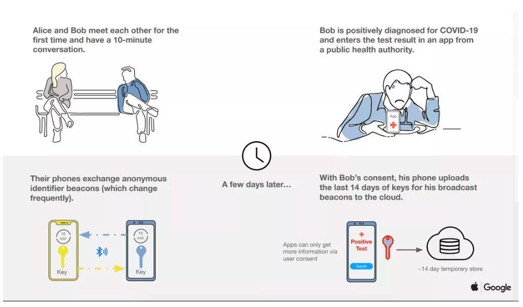 Slik beskriver Apple og Google hvordan smittesporing gjennom mobilen kan fungere.