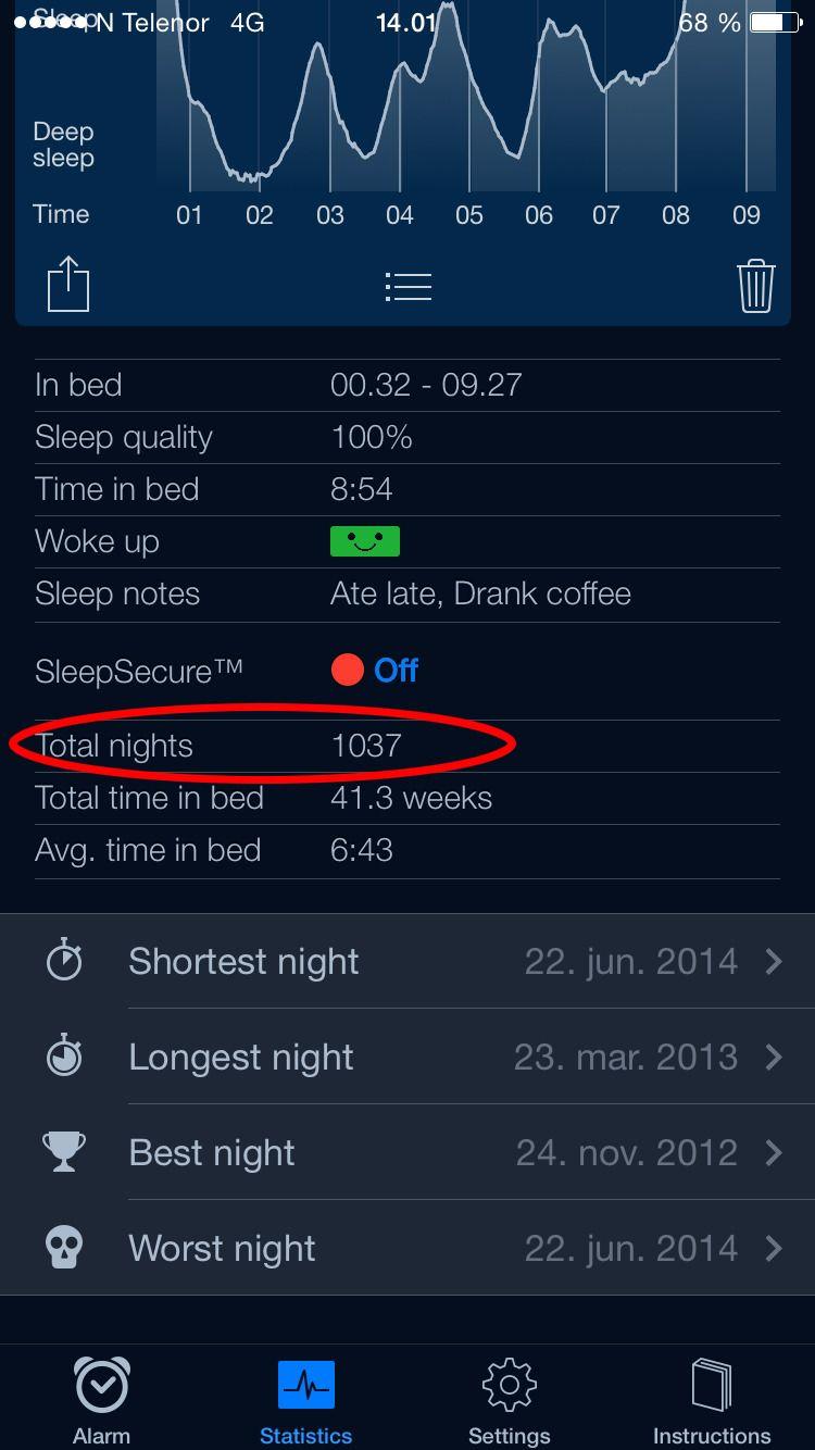 Etter 1037 døgn, sier jeg god natt til Sleep Cycle.