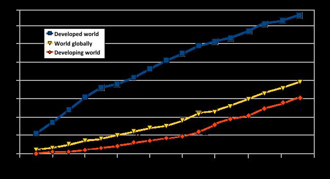 Antall Internettbrukere i verden.