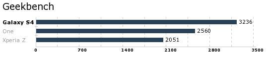 Geekbench måler generell ytelse, og her kommer Galaxy S4 svært godt ut, mens tydelig annenplass og klar tredjeplass går til henholdsvis HTC One og Sony Xperia Z.