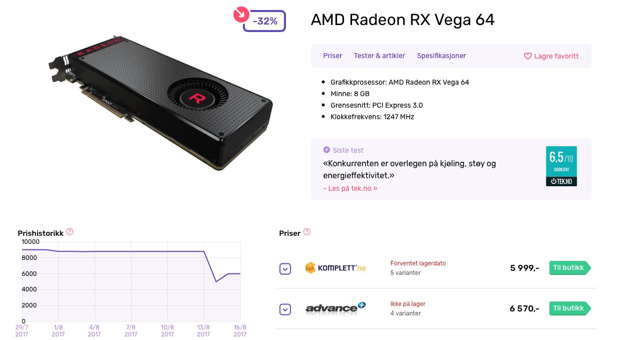 Prisutviklingen hos Prisguide.no viser oss at RX Vega 64 har økt med over 1000 kroner etter lanseringen mandag.