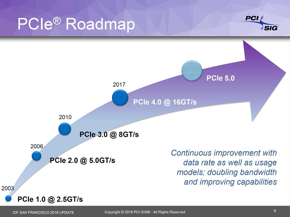 PCIe 4.0 dukker opp neste år, med en dobling av båndbredden sammenlignet med PCIe 3.0.