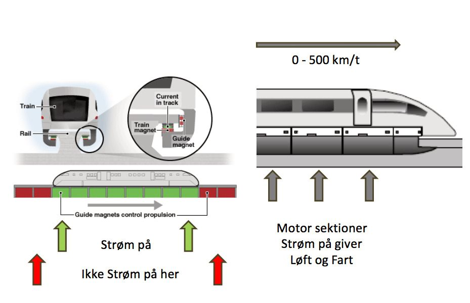 Kraftige magneter holder toget svevende samtidig som magneter også driver toget fremover. Illlustrasjon: Den Skandinaviske Magnettogs Gruppe