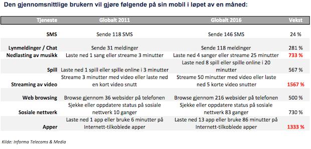 Kilde: Informa Telecoms & Media.