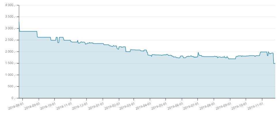 Priskurven for Xiaomi Mi A2. Dagens pris ser ut til å være den laveste noen gang.
