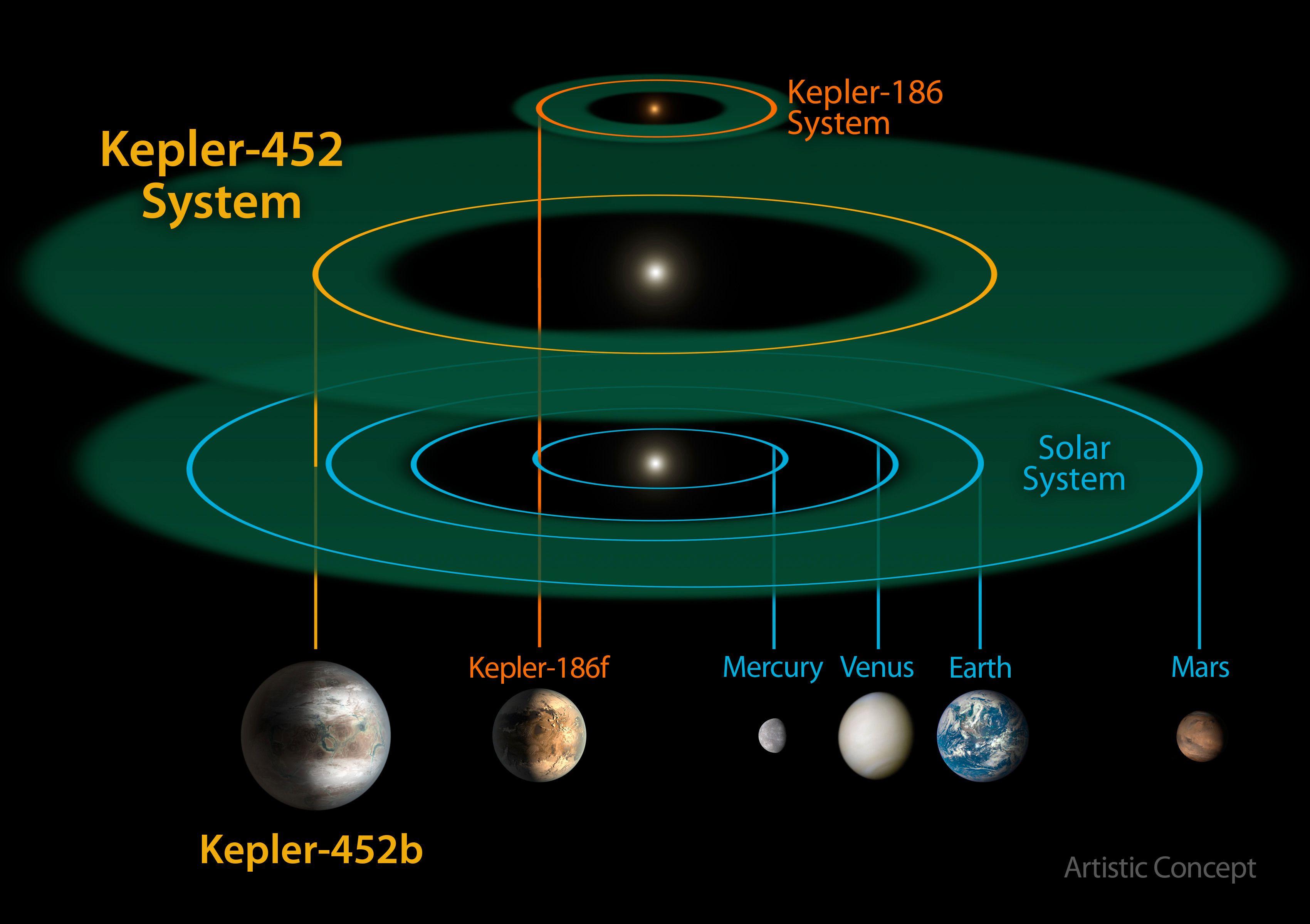 Sammenligning av solsystemet til den nye planeten og vårt eget solsystem. Foto: NASA