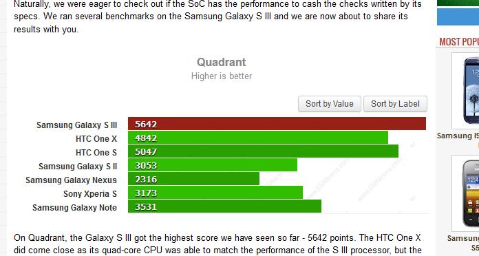 Galaxy S III drar fra konkurrentene. (Faksimile gsmarena.com)