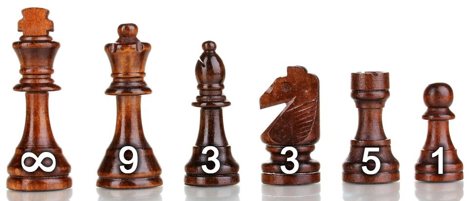Sjakkbrikkenes relative verdier.