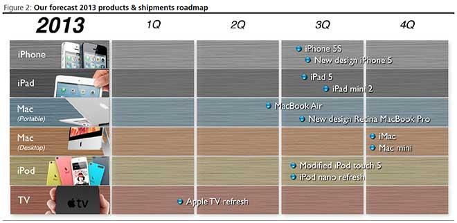 Dette er KGI Securities' Apple-spådommer for 2013.Foto: via Apple Insider