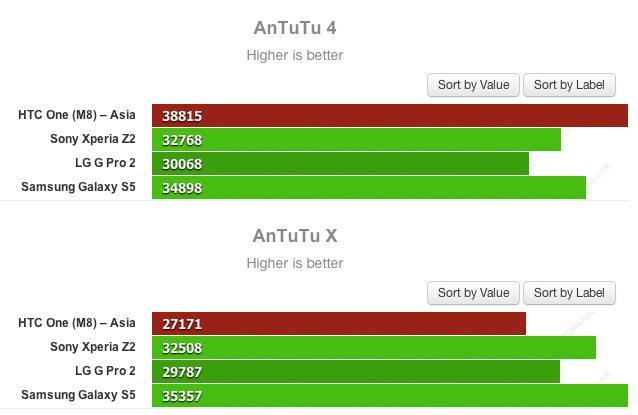 HTC One (M8) får høyere score i AnTuTu enn i AnTuTuX, som er laget for å oppdage og forhindre «juks» i ytelsestester.Kilde: eprice.com.tw / GSM Arena