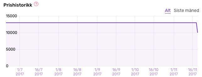 Slik har prisen på Huawei Matebook X utviklet seg.