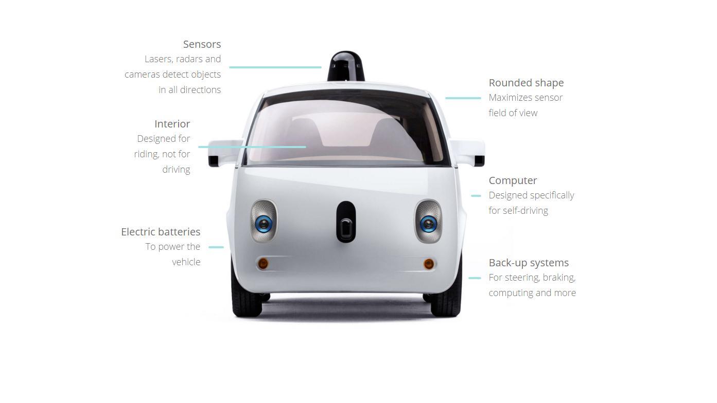 Skjematisk oversikt over Googles selvkjørende bil, som Ford nå trolig skal hjelpe med å produsere.