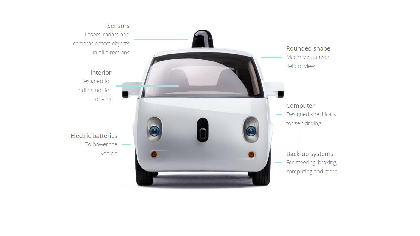 Skjematisk oversikt over Googles nåværende selvkjørende bil.