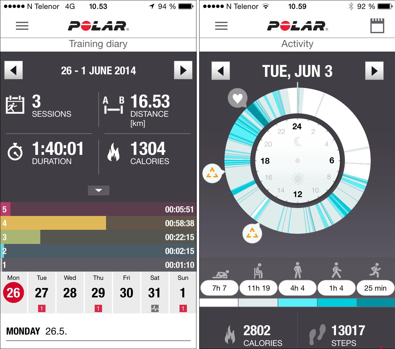 Polar Flow-appen viser aktivitetsnivået ditt, og en kjekk treningsdagbok. Varseltrekantene er varslinger om at jeg har sittet stille for lenge, mens hjertet er en treningsøkt.