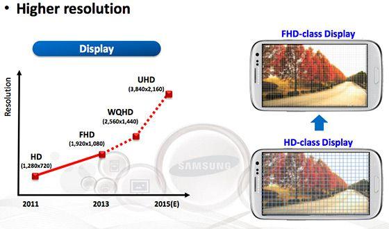 I fjor viste Samsung frem denne plansjen, som viste at de satset på stadig høyere oppløsninger også i mobilskjermer. En koreansk utgave av Galaxy S5 har allerede fått QHD-skjerm, og det ventes at også Galaxy Note 4 vil få denne oppløsningen.Foto: Samsung