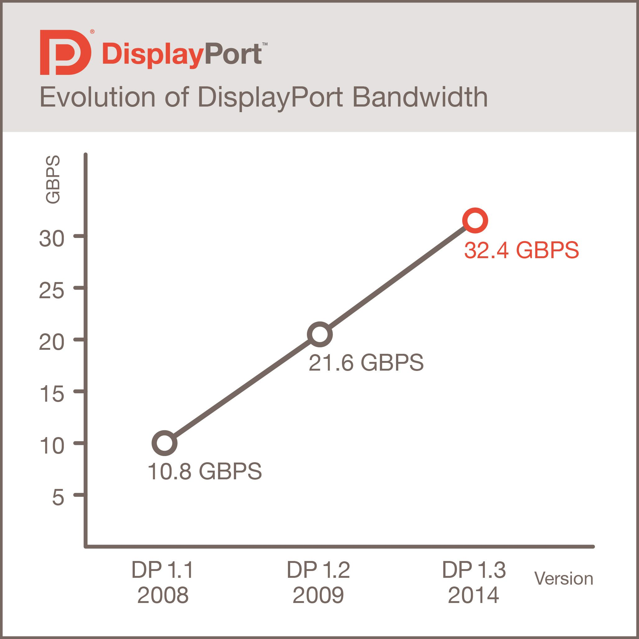 Nye DisplayPort overfører 50 prosent mer informasjon enn tidligere.Foto: VESA