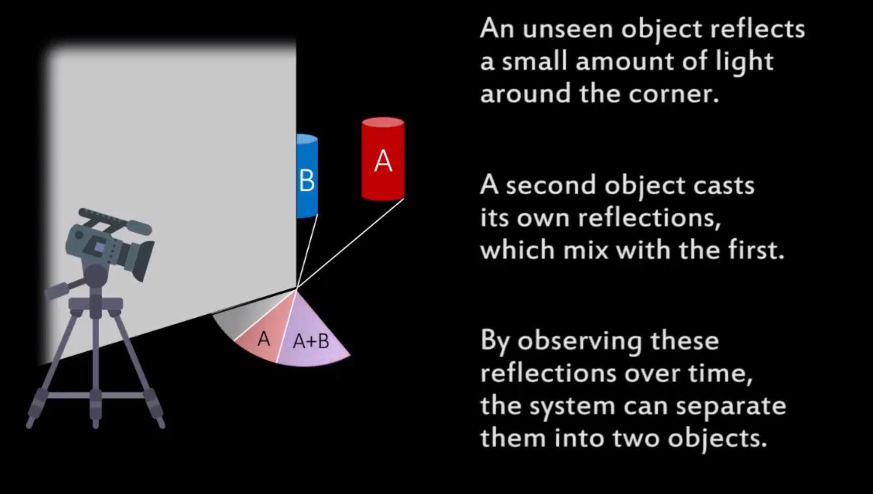 Teknologien fanger opp «usynlige» skygger fra objektene bak hjørnet og kan skille flere objekter fra hverandre.