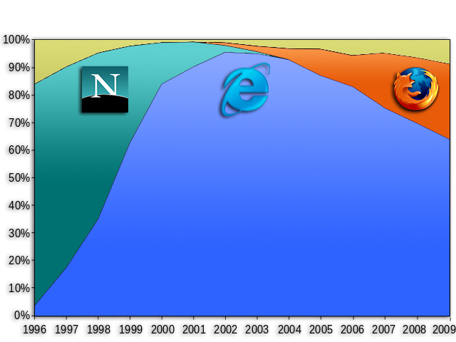 1. Nettleserkrig (1996 – 2009).