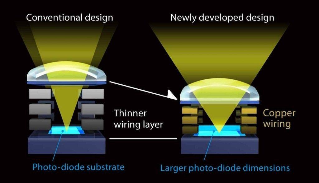 Bildebrikken skal også være redesignet og skal fange opp mer lys enn tidligere. (Illustrasjon: Sony) Bilde: Sony