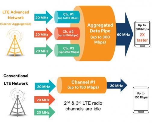Ved å koble sammen flere LTE-kanaler oppnås nedlastingshastigheter opptil 300 Mbps.Foto: Qualcomm