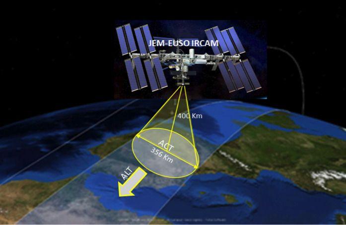 Slik skal ESUO fungere, ved å skanne atmosfæren. Den samme skanneren kan brukes til å finne farlig romsøppel. Foto: Extreme Universe Space Oberservatory Onboard Japanese Experiment Module