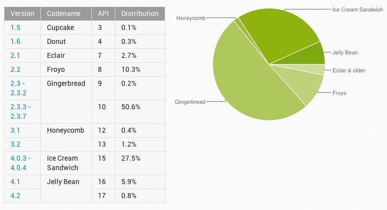 Fordelingen av ulike Android-versjoner per 3. desember 2012.Foto: Android Developers