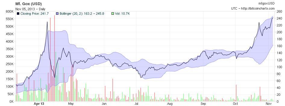 Valutaen er igjen i stek vekst. Om du ikke fikk solgt unna i April kan tiden snart være rett.Foto: bitcoincharts.com