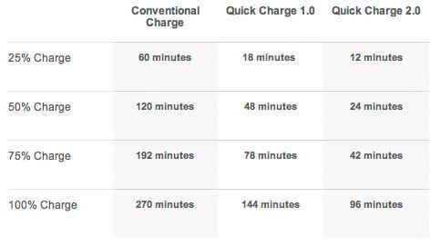 Ladetider med Quick Charge 2.0, ifølge Qualcomm (klikk for større bilde).