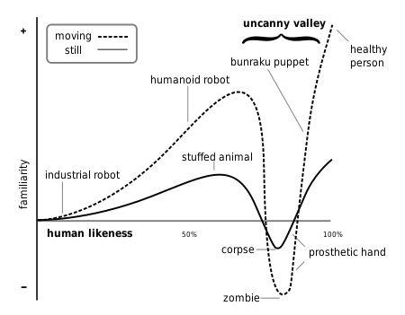 «Uncanny valley».