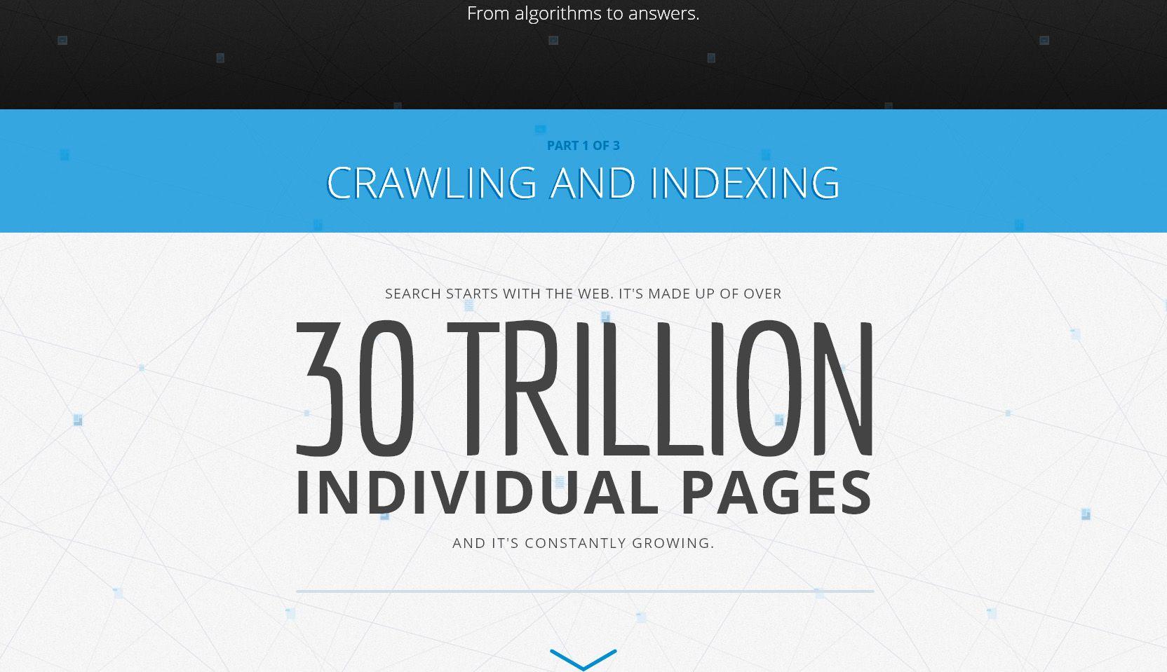 Google tar 30 billioner nettsider på strak arm og under et halvt sekund.Foto: Google