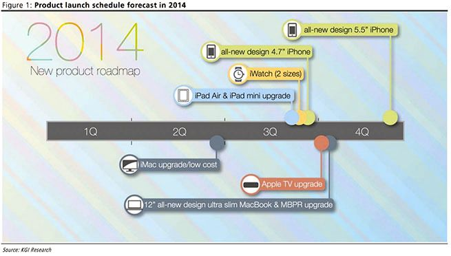 Slik ser planen til Ming-Chi Kuo ut.Foto: KGI Research