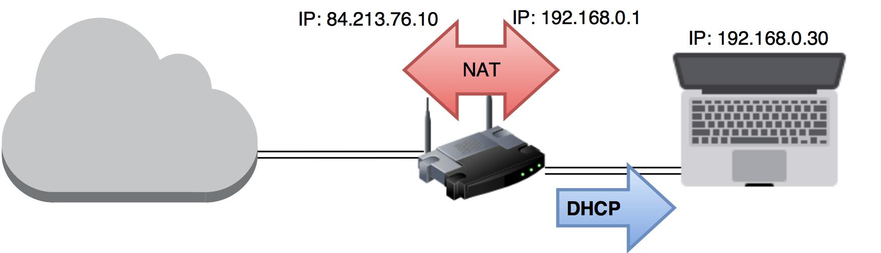 NAT oversetter mellom private og offentlige IP-adresser. I eksempelet er det IP-adressen lengst til venstre som er synlig fra Internett (skyen), mens IP-adressen i midten er den enhetene på nettverket ditt identifiserer ruteren som. En DHCP-server i ruteren gir alle enhetene i nettet ditt hver sin unike IP-adresse, i dette tilfellet 192.168.0.30 til PC-en. Tek.no