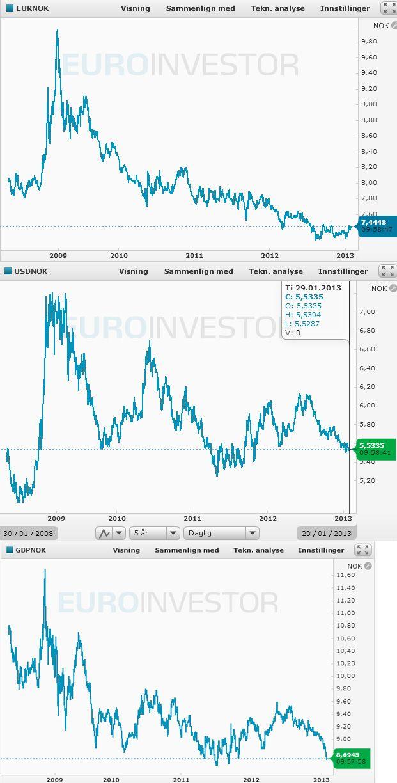 Valutakursene er på bunnivåer både for euro, pund og dollar.Foto: Euroinvestor