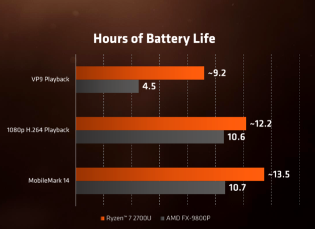 Ikke overraskende ser vi store forbedringer i batteridriftstid sammenlignet mot AMDs tidigere Bristol Ridge-APU.