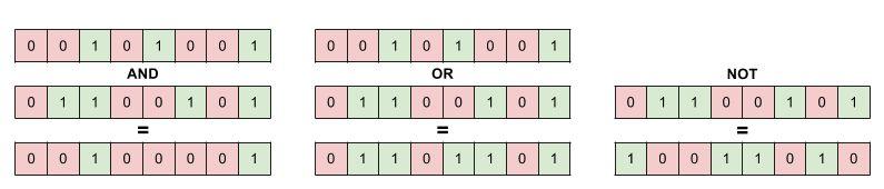 Tre eksempler på bitvis operasjoner på 8-bit binære tall.