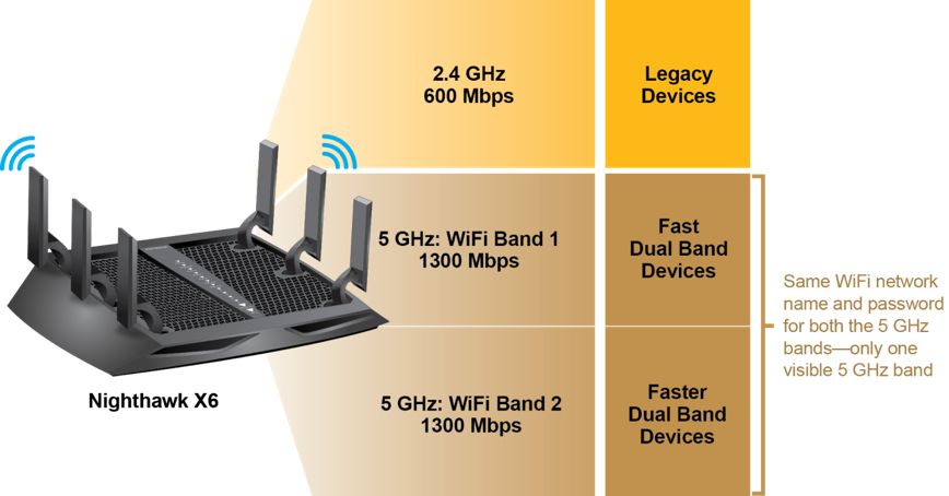 Slik forklarer Netgear fordelen med tre frekvensbånd. Det kan lønne seg å gruppere nyere enheter på 5 GHz-båndene og la de gamle enhetene, eller de som trenger lang rekkevidde, bruke 2,4 GHz-båndet.